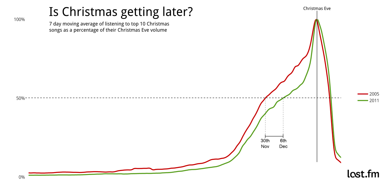 Is It Christmas.Graph Showing Christmas Music Is Being Listened To Later In